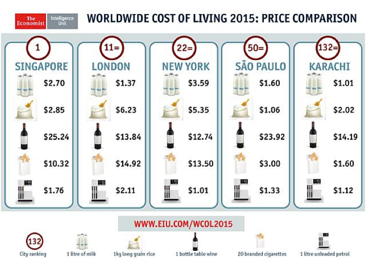 worldwide_cost_of_living_2015
